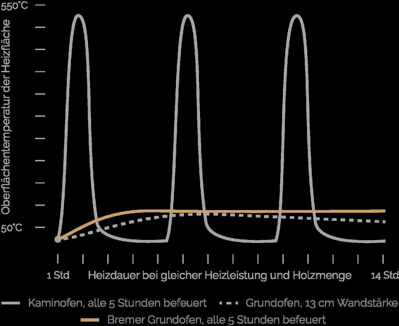 Heizleistungsdiagramm